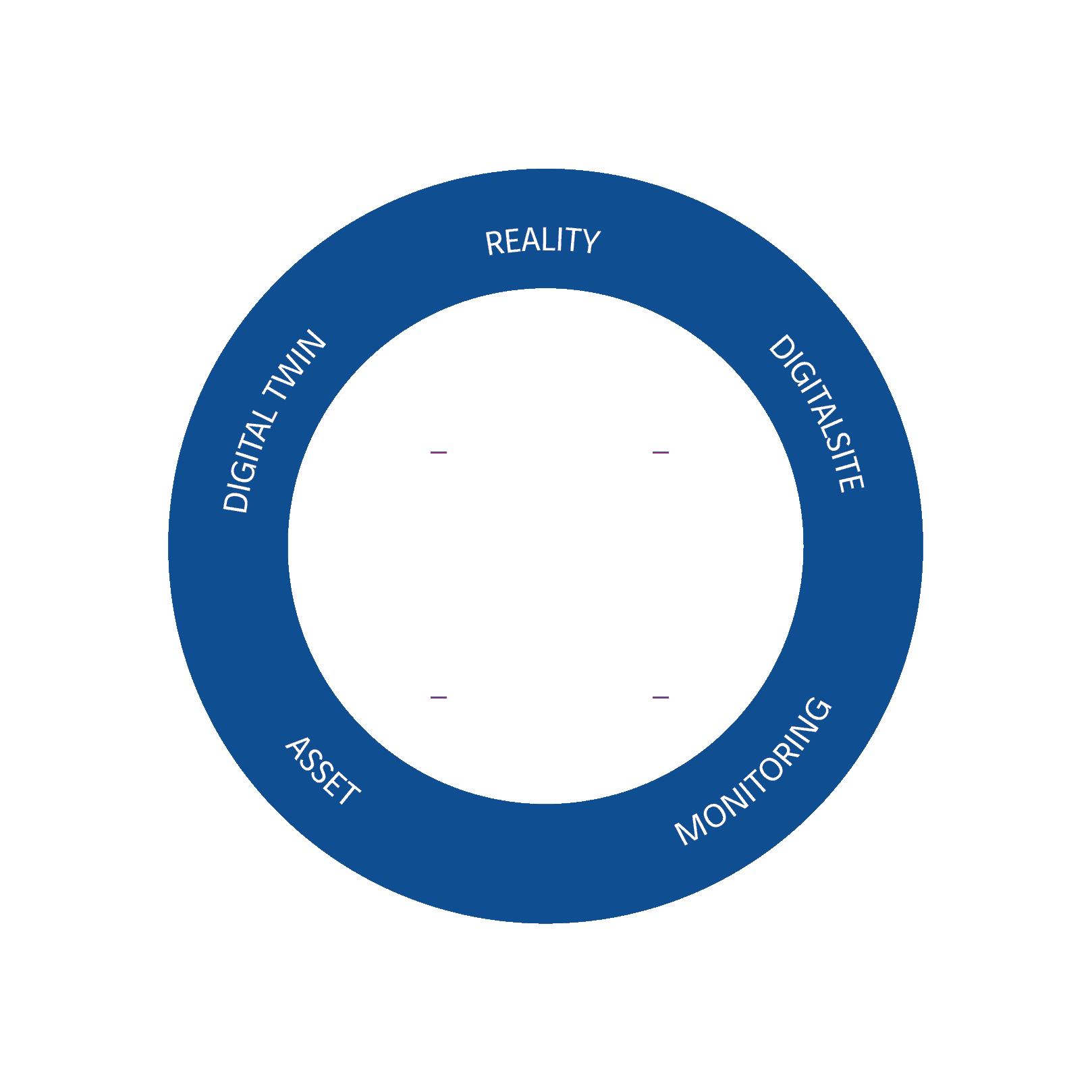 BEYOND, l'approche digitale globale du cycle de vie des infrastructures