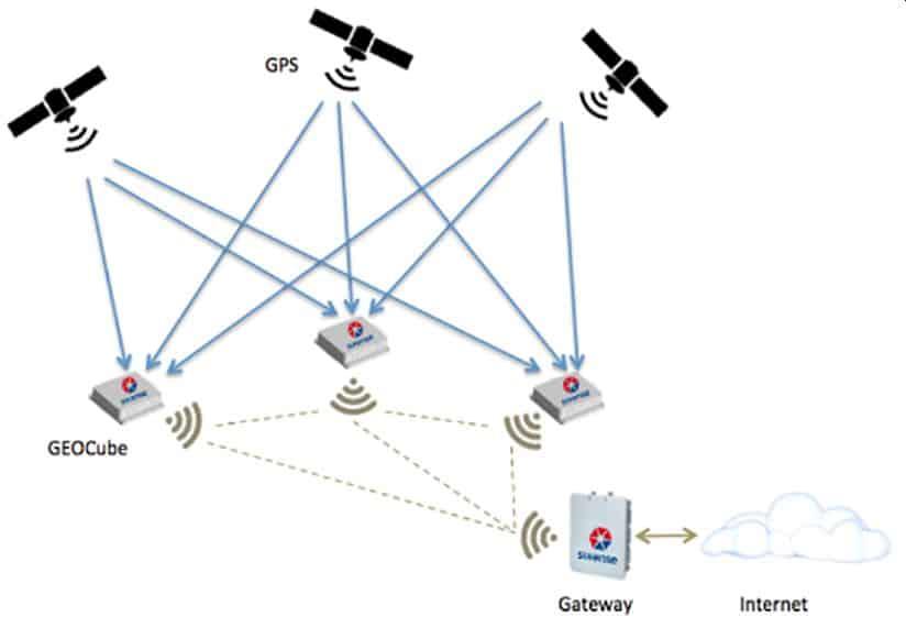 4DBloc Capteur de déformation GNSS de SIXENSE