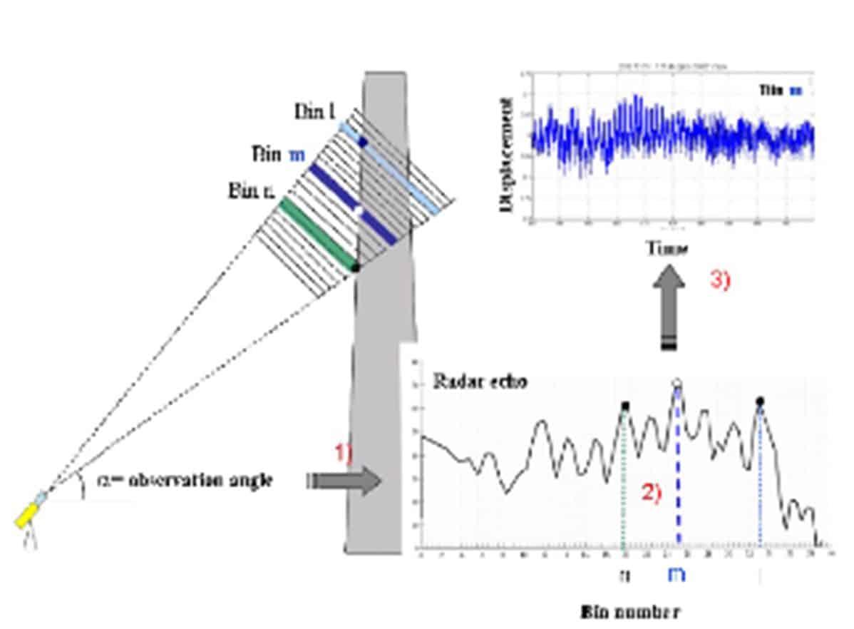 SIXENSE 4DVib Auscultation des structures à distance